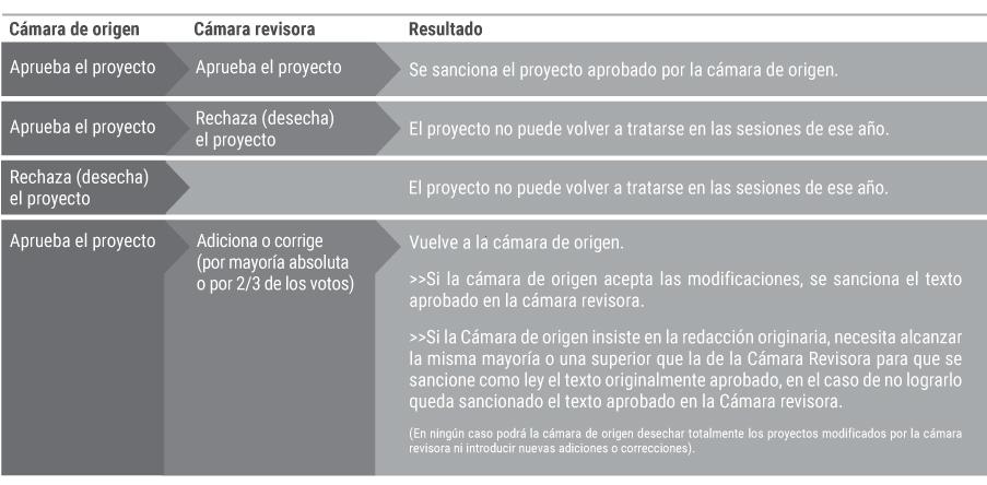 Congreso de la naci n argentina for Camara de diputados leyes